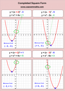 Algebra Teaching Resources